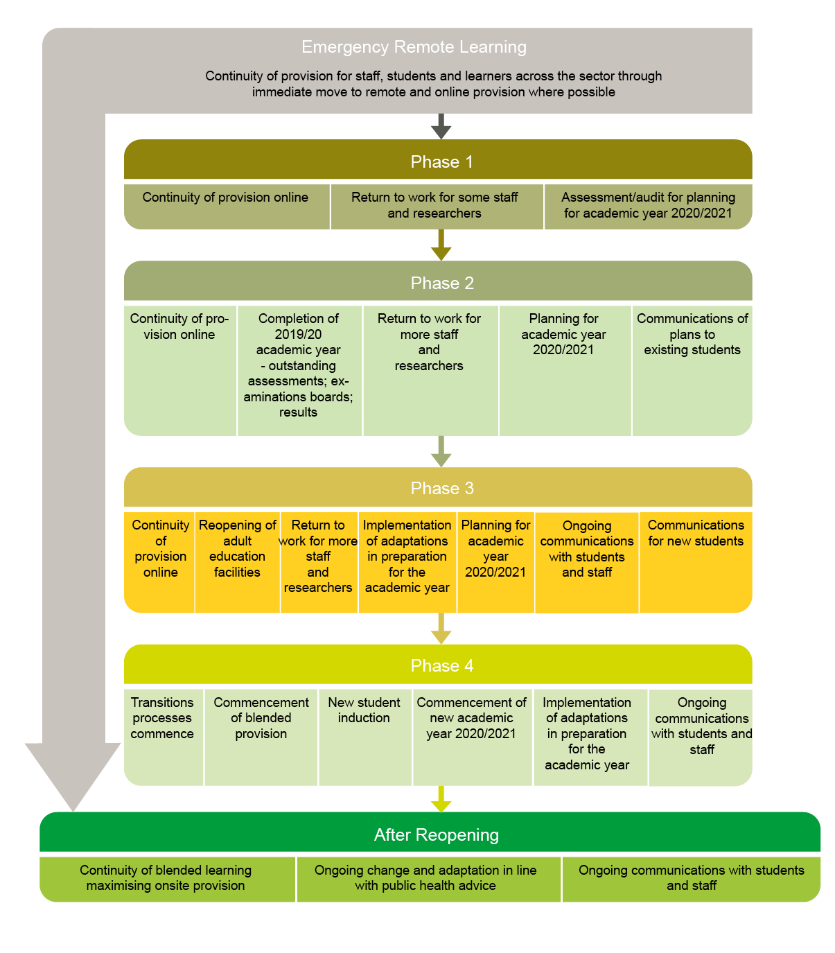 Gov Ie Guidance For Further And Higher Education For Returning To On Site Activity In 2020 Roadmap And Covid 19 Adaptation Framework